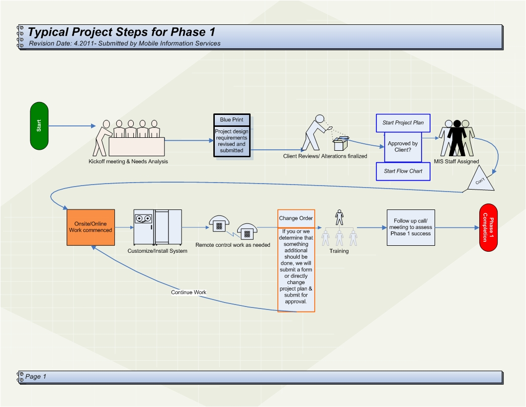 Project Life Cycle Overview
